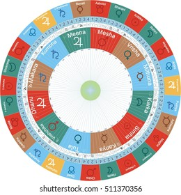 Vedic Astrology Jyotish Chart with Signs, Nakshatras, Navamsha and Pada showing the elements of each