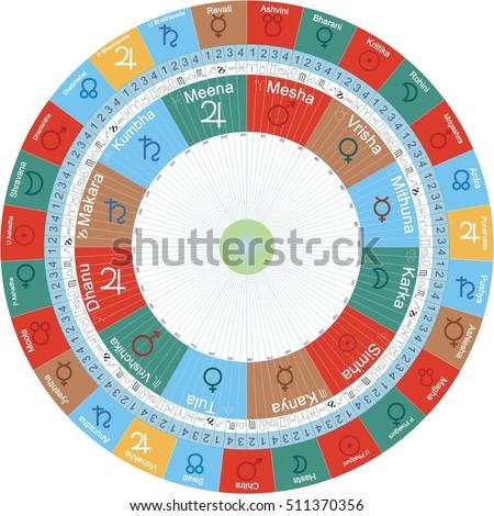 Vedic Astrology Jyotish Chart Signs Nakshatras Stock Vector Royalty