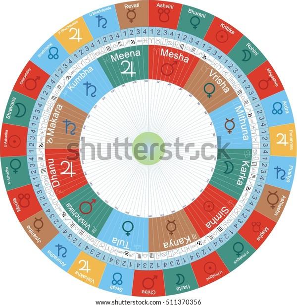 Vedic Astrology Jyotish Chart Signs Nakshatras Stock Vector