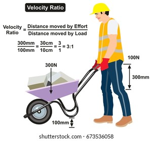 Velocity Ratio Physics Lesson infographic diagram with an example of a man pushing wheelbarrow showing the equation and calculation for science education