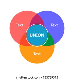 Venn diagram showing sets, intersection and union