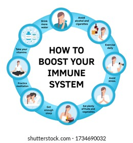Vestor set of flat illustrations. How to boost your immune system. Boosters, protection. Healthy habits against respiratoty diseases and viruses. Coronavirus prevention, immunity strengthen