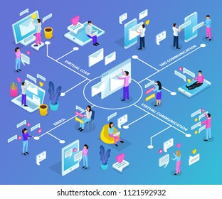 Virtual communication isometric flowchart with dating love heart email sms chat electronic devices messages symbols vector illustration