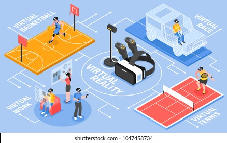 Virtual reality isometric flowchart poster with with vr controller and basketball tennis car racing activities vector illustration