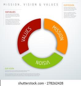Vision mission values diagram - corporate business schema design template