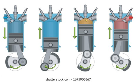 A visual demonstration of the operation of a four-speed internal combustion engine