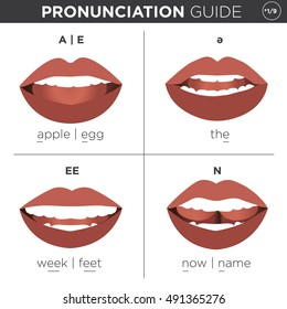 Visual pronunciation guide with mouth showing correct way to pronounce English sounds