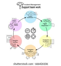 A visual scheme of support service continuous work. ITIL Incident management. 6 generalized actions with icon pictures. Vector illustration.