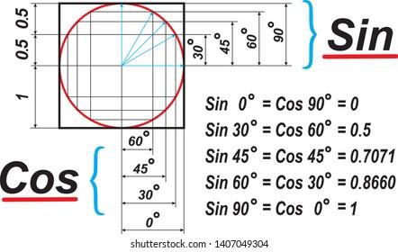 Visual scheme of trigonometric functions sine and cosine.