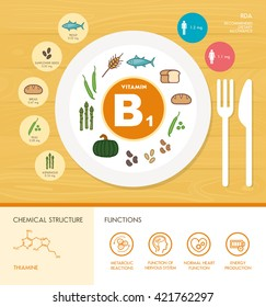 Vitamin B1 nutrition infographic with healthcare and food icons: diet, healthy food and wellbeing concept