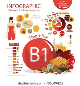 Vitamin B1 (thiamine). Food sources. Infographics: top 10 natural organic products with the maximum vitamin content. Influence on the human body. Daily rate
