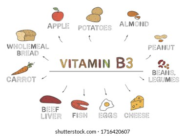 Vitamin B3 (Niacin). Foods rich in b3, natural products, fruits, vegetables on white background. Healthy lifestyle concept