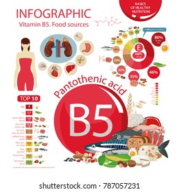 Vitamin B5 (Pantothenic acid). Food sources. Natural organic products with the maximum vitamin content. Infographics: top 10 natural organic products with the maximum vitamin content.