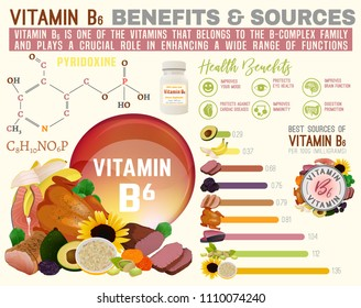 Vitamin B6 benefits and sources. Useful infographic with lots of elements - molecular structure, banners, medical icons. Vector illustration in bright colours isolated on a light beige background. - Shutterstock ID 1110074240