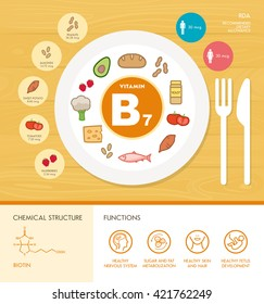 Vitamin B7 nutrition infographic with medical and food icons: diet, healthy food and wellbeing concept