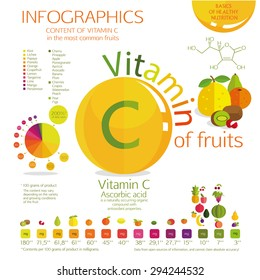 Vitamin C content in the most common fruit. A visual schedule. Percent Daily Values, and the amount in milligrams. White background.