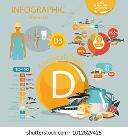 Vitamin D (Cholecalciferol). Food sources. Natural organic products with the maximum vitamin content.