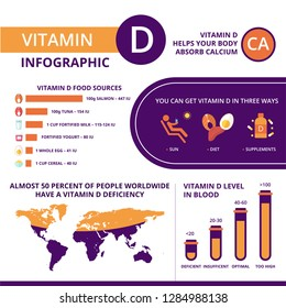 Vitamin D infographic template. Risk of Vitamin D deficiency and it impact on human organs. Sources of Vitamin D, optimal blood level.
