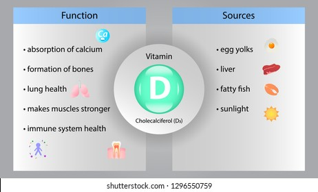 Vitamin D vector design. Vitamin D function and sources. Cholecalciferol D3