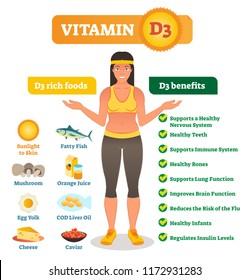 Vitamin D3 vector illustration. Source collection set. Fish, eggs, milk, sun, caviar, cheese and capsule symbols. Healthy living benefits list. Deficit mitigation food.