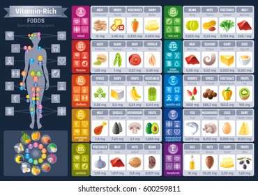 Vitamin rich food icons. Healthy eating vector icon set, text lettering logo, isolated background. Diet Infographic diagram banner. Table illustration - meat, fish, fruits, vegetables, nuts.