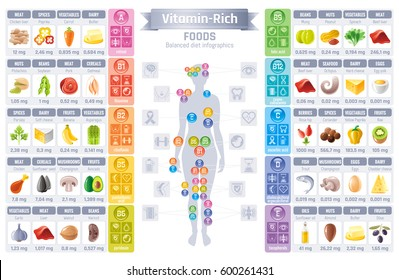 Vitamin rich food icons. Healthy eating flat vector icon set, text letter logo, isolated background. Diet Infographic diagram poster. Table illustration, human health figure meal. A, b, c, d vitamins