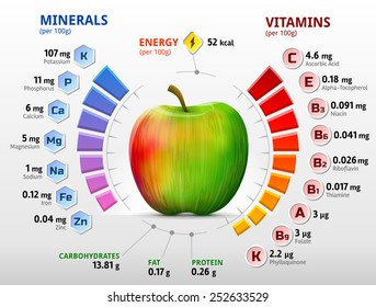 Vitamins and minerals of apple. Infographics about nutrients in apple fruit. Qualitative vector illustration about apple, vitamins, fruits, health food, nutrients, diet, etc