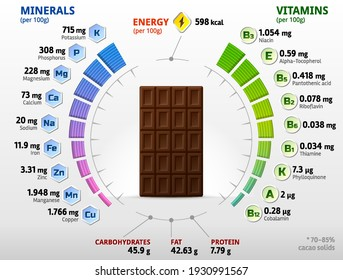 Vitamins and minerals of dark chocolate. Infographics about nutrients in black chocolate