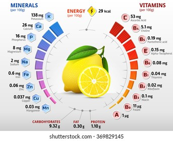 Vitamins and minerals of lemon fruit. Infographics about nutrients in lemon. Qualitative vector illustration about lemon, vitamins, fruits, health food, nutrients, diet, etc
