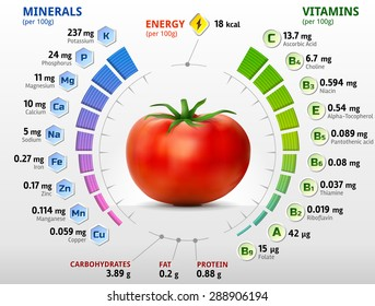Vitamins and minerals of tomato. Infographics about nutrients in tomato. Qualitative vector illustration about tomato, vitamins, vegetables, health food, nutrients, diet, etc