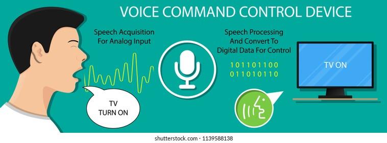 Speech Recognition Images, Stock Photos & Vectors | Shutterstock