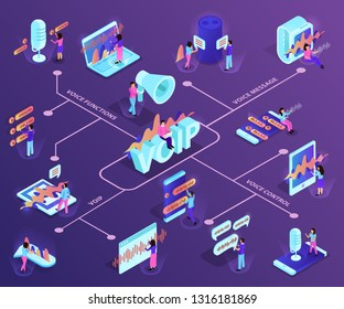 Voip technology isometric flowchart demonstrating devices with support of ip telephony and voice control services vector illustration