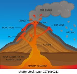 Superb Volcano Diagram Images Stock Photos Vectors Shutterstock Wiring Digital Resources Nekoutcompassionincorg