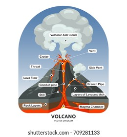 Volcano cross section with hot lava and volcanic ash cloud vector diagram. Illustration of volcano mountain, volcanic lava flow
