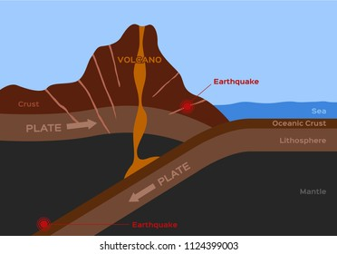 volcano and earthquake infographic vector
