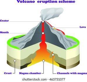 Strange Volcano Section Images Stock Photos Vectors Shutterstock Wiring Digital Resources Nekoutcompassionincorg