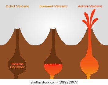 volcano stage infographic / extinct dormant and active volcano /vector