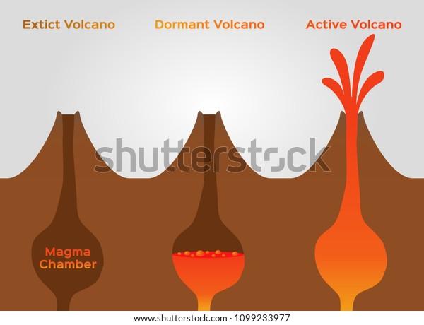 Volcano Stage Infographic Extinct Dormant Active Stock