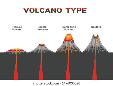 volcano type infographic . vector . volcanic eruption / fissure shield composite and caldera