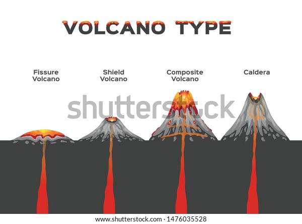 Volcano Type Infographic Vector Volcanic Eruption Stock