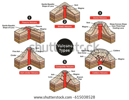 Admirable Volcano Types Infographic Diagram Including Fissure Stock Vector Wiring Database Ittabxeroyuccorg