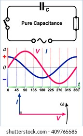 Voltage and current relationship in capacitive circuits