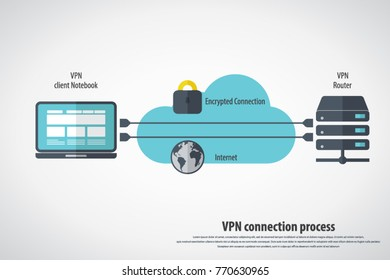 Vpn connection process