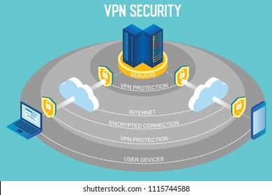 VPN security flowchart. Virtual private network protection vector isometric infographic with virtual server room, cloud data, laptop and smartphone user devices, shield with padlock data security icon