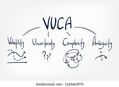 vuca vector sketch doodle illustration concept cloud words