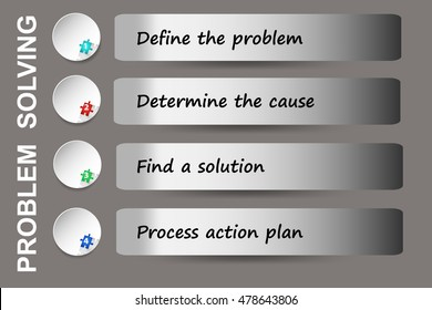Wall illustrating method of problem solving in Lean Management