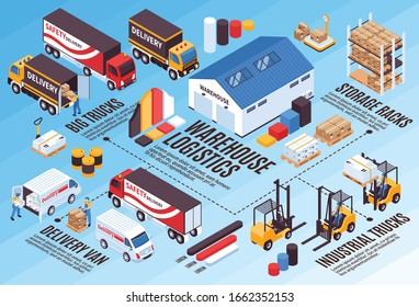 Warehouse logistic services isometric infographics with industrial storage  equipment delivery trucks vans bar chart diagrams vector illustration