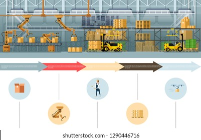 Warehouse Packing and Dispatch Process Banner. Way from Robotic Claw Cardboard Box Automatic Packaging to Express Delivering Goods by Flying Drone. Flat Cartoon Vector Illustration