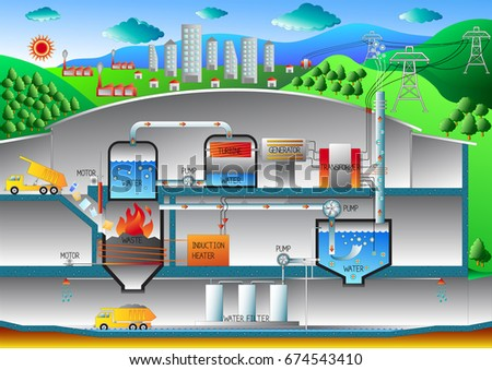 Phenomenal Waste Energy Plant Diagram Waste Management Stock Vector Royalty Wiring Cloud Hisonuggs Outletorg