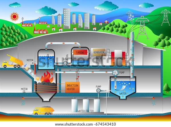 waste to energy plant diagram is a waste management facility that com-busts  wastes to
